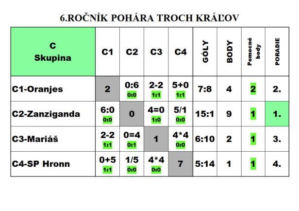 turnaj-troch-kralov-2017-vysledky-2