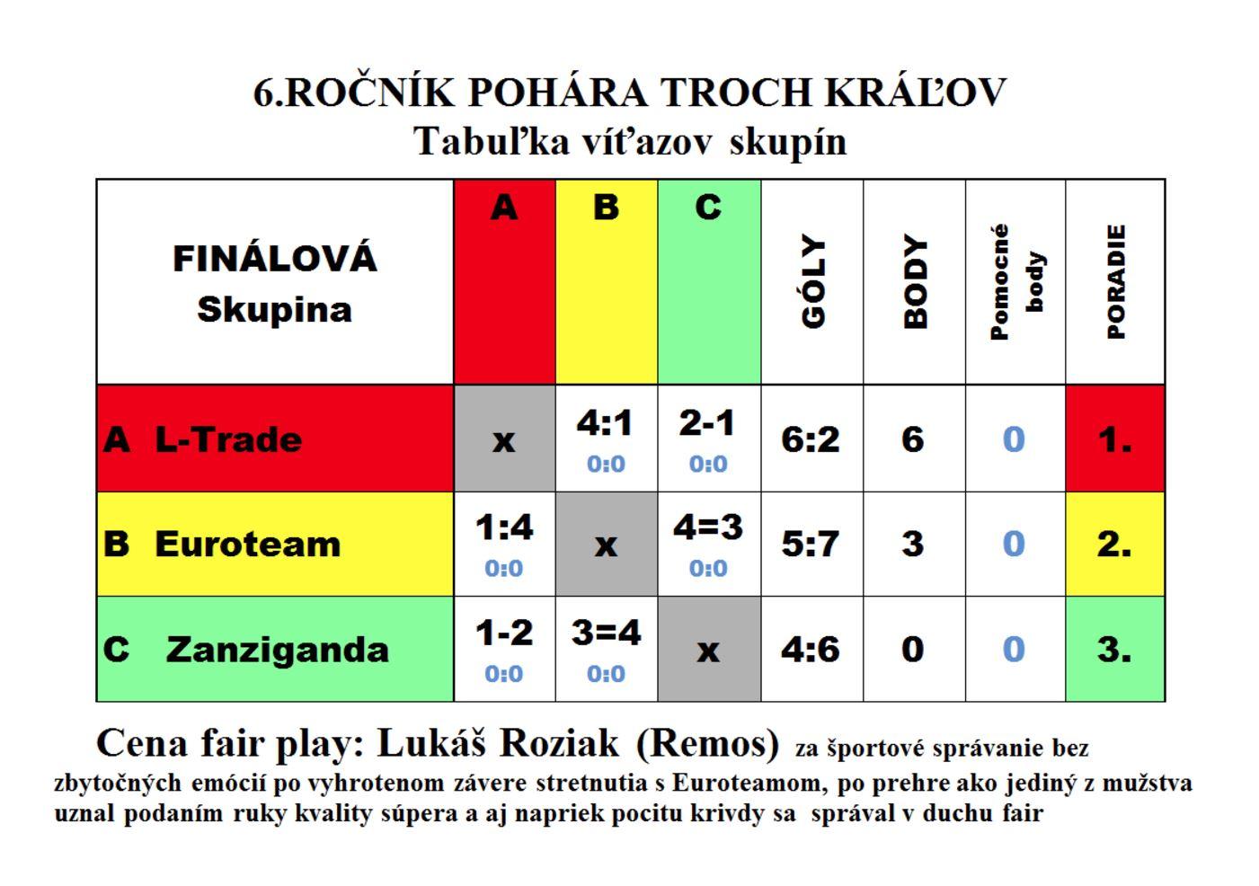turnaj-troch-kralov-2017-vysledky-3