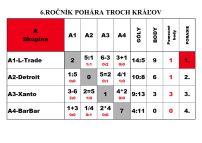 turnaj-troch-kralov-2017-vysledky